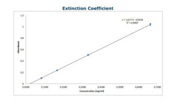 Extinction coefficient protein concentration