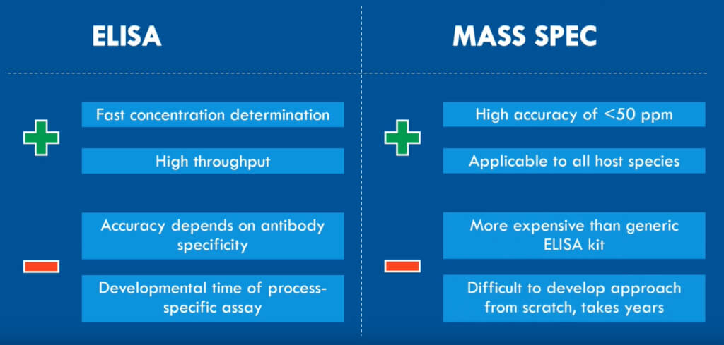 ELISA vs mass spectrometry for detecting process-related impurity