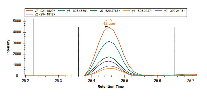 MRM chromatogram - mass spectrometry