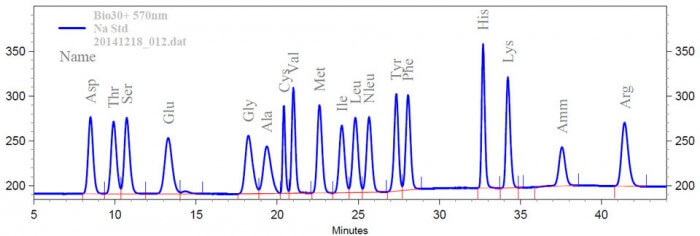 Quantitative amino acid results - chromatogram