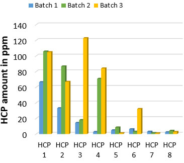 HCP analysis of 3 clinical batches